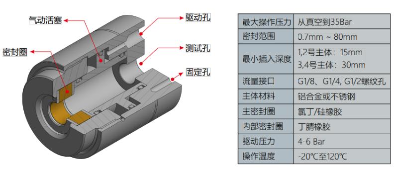 G10系列快速接头的规格与参数