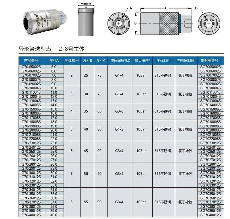 G70系列选型表
