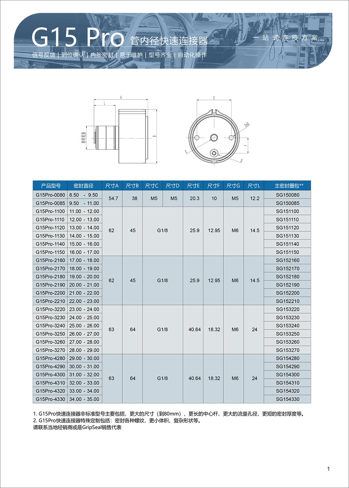 G15Pro-选型表