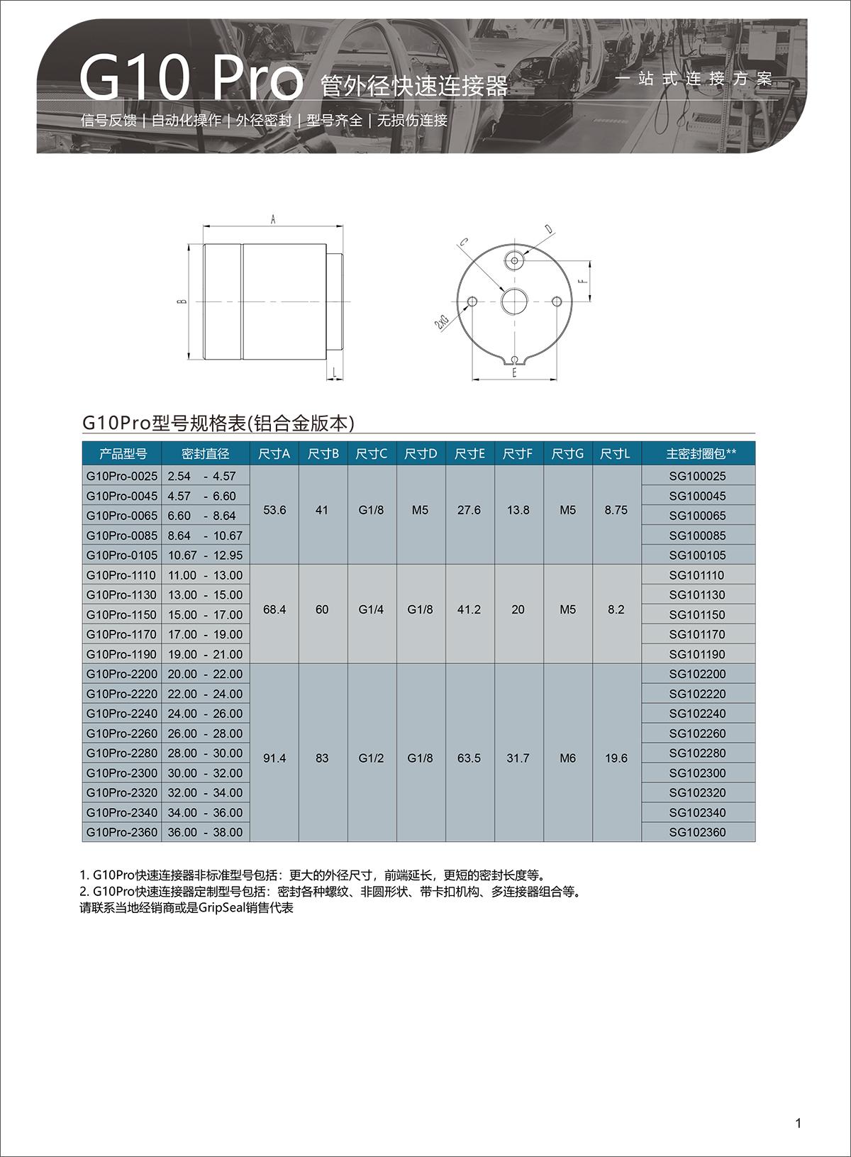 G10-Pro-选型表