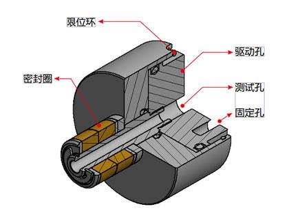 G15系列自动化管内径密封连接器
