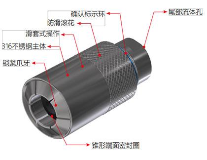 G70系列异形管连接器