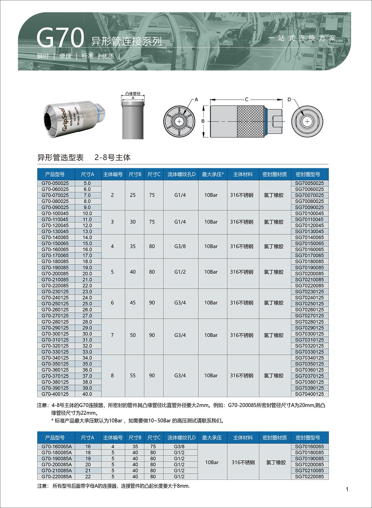 G70选型表-1